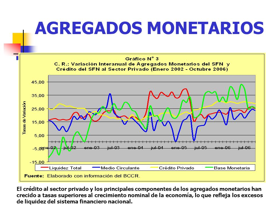 AGREGADOS MONETARIOS