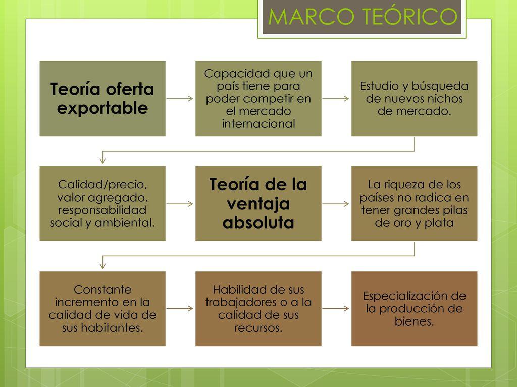 CARRERA DE COMERCIO EXTERIOR Y NEGOCIACIÓN INTERNACIONAL - ppt descargar