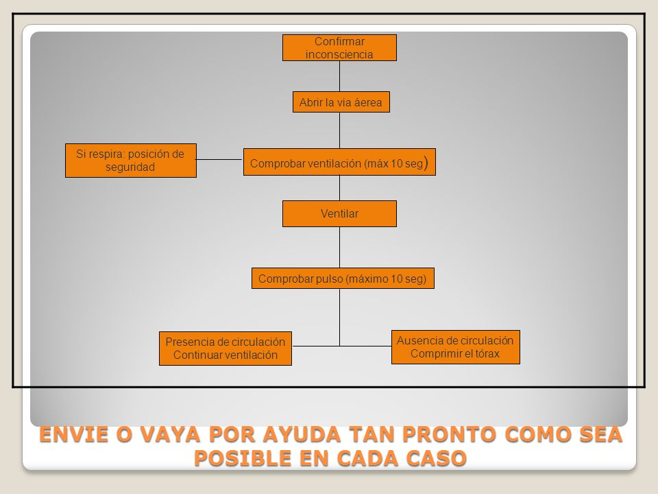ENVIE O VAYA POR AYUDA TAN PRONTO COMO SEA POSIBLE EN CADA CASO