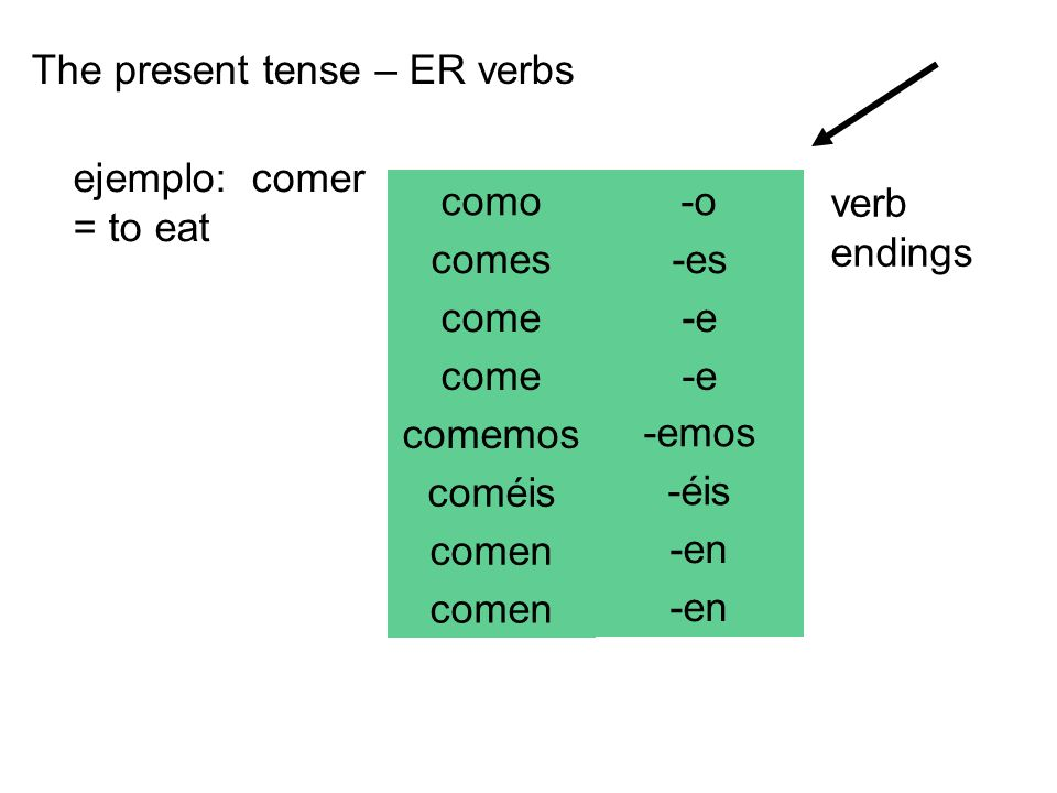 The present tense – ER verbs