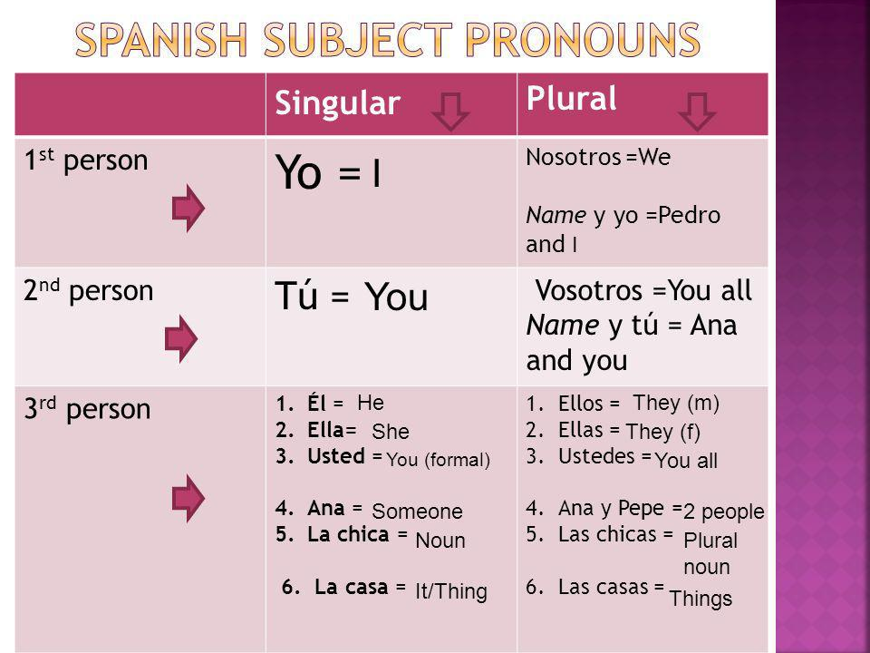 Spanish subject pronouns