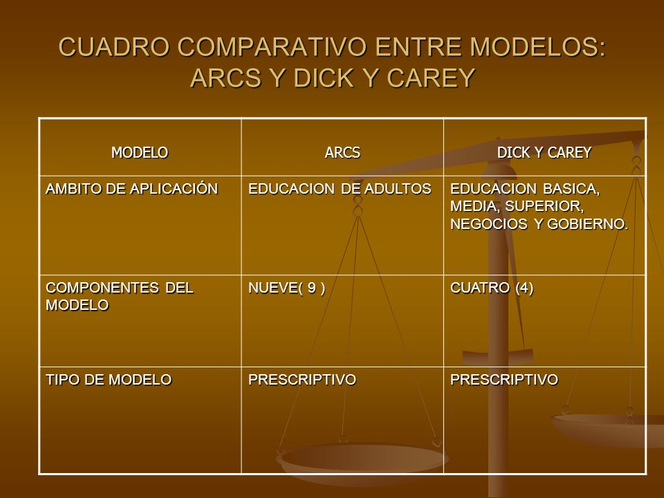 What beneficios dick y carey please