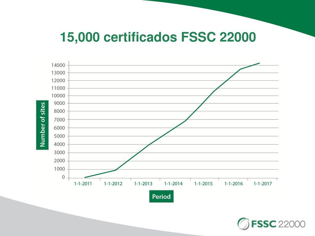 Charla Virtual Nuevo esquema de Mercados Globales FSSC ppt