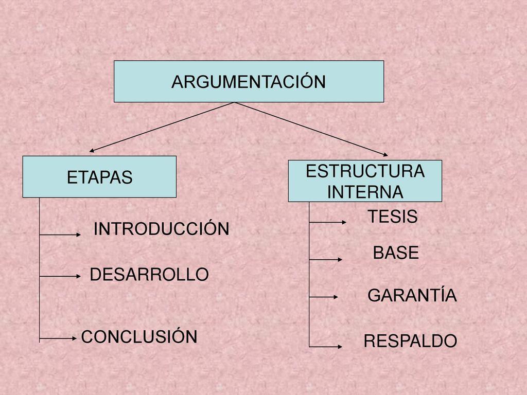 Estructura Global De La Argumentación Ppt Descargar