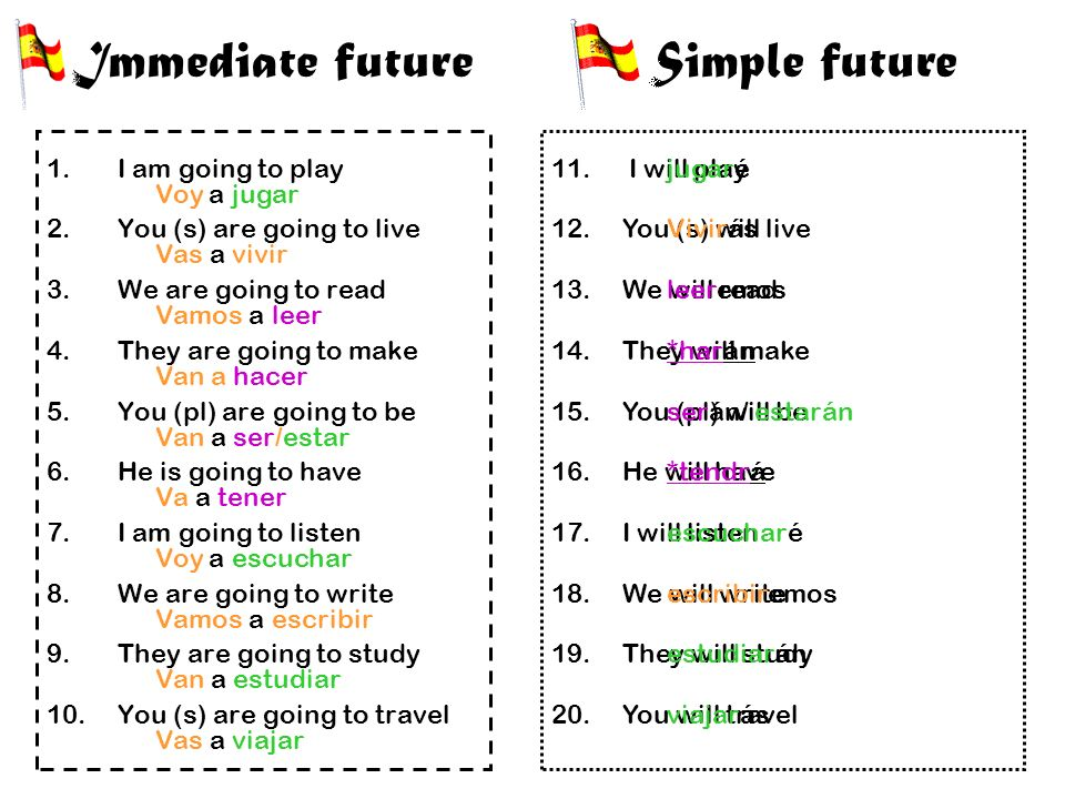 Immediate future Simple future I am going to play