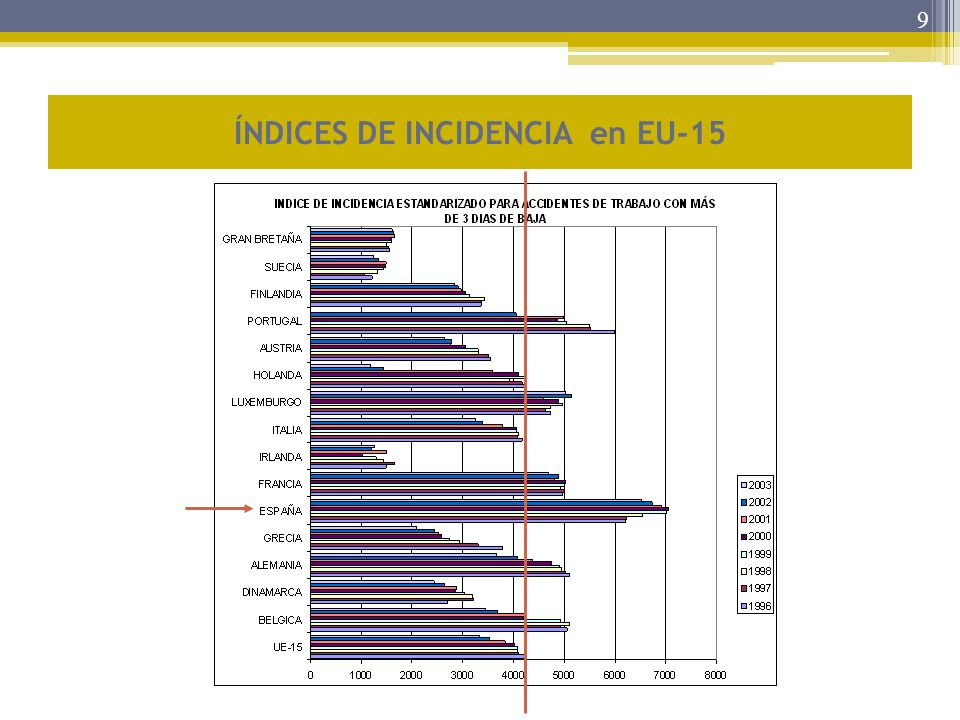ÍNDICES DE INCIDENCIA en EU-15