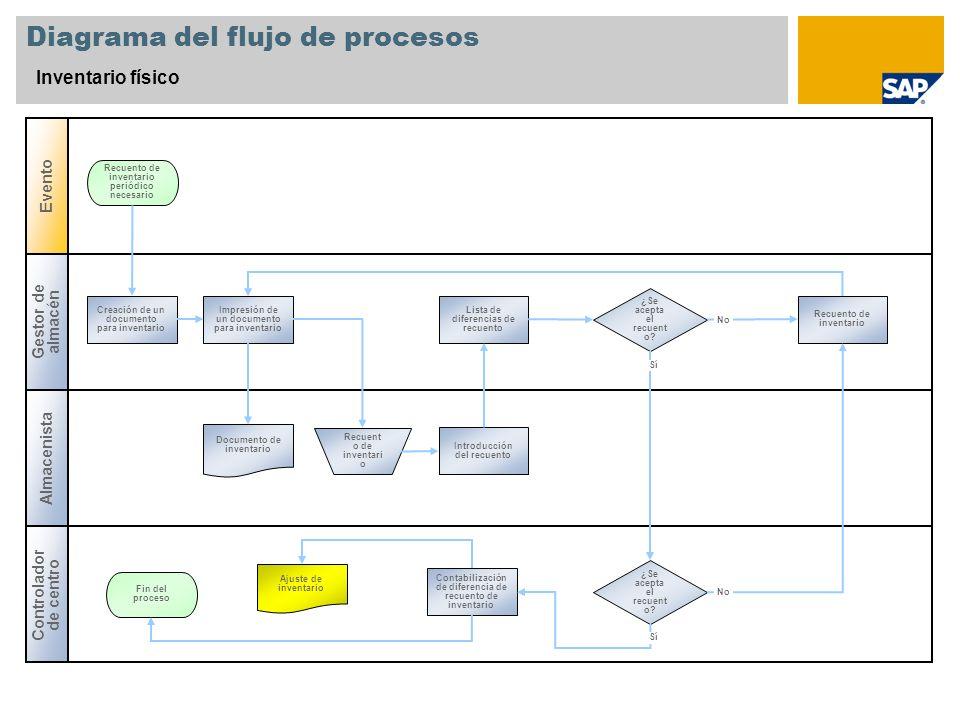 Inventario fsico sap best practices baseline package espaa ppt 5 diagrama del flujo ccuart Images