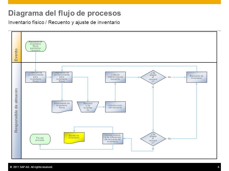 Inventario fsico recuento y ajuste de inventario ppt descargar diagrama del flujo de procesos ccuart Images