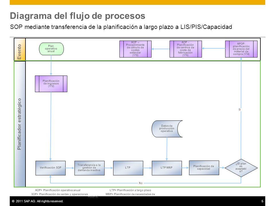 sop mediante transferencia de la planificaci�n a largo plazo a lis Como Hacer Un Diagrama
