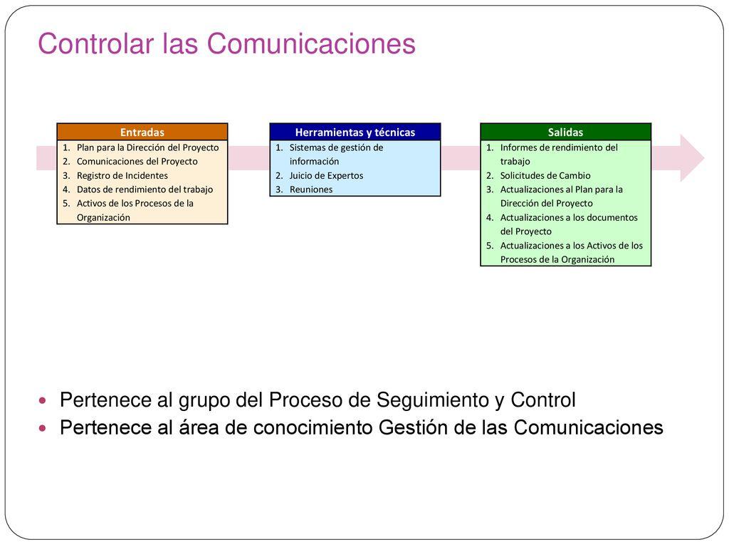 Gestión de las Comunicaciones del Proyecto - ppt descargar