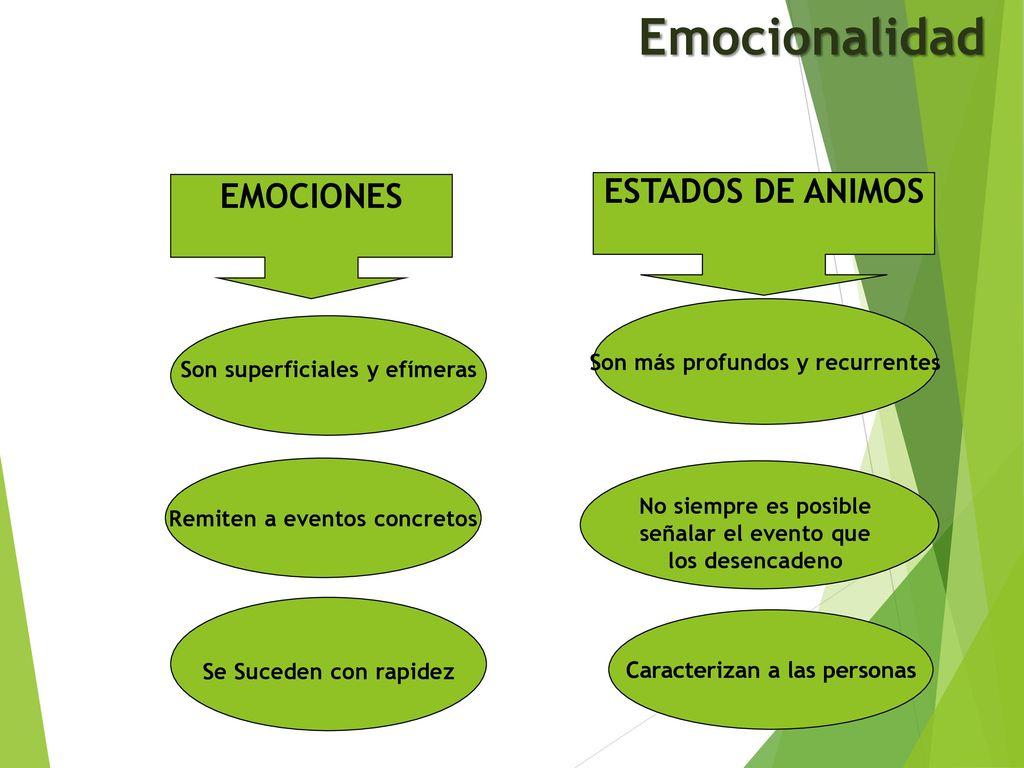Emociones Y Estados De Animos Dentro De Las Organizaciones Ppt Descargar