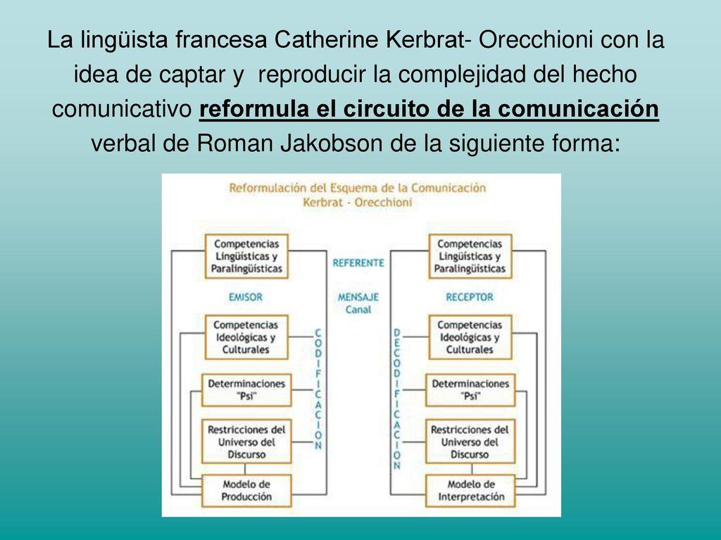 Circuito Comunicativo : Las competencias una reformulación del circuito de la comunicación