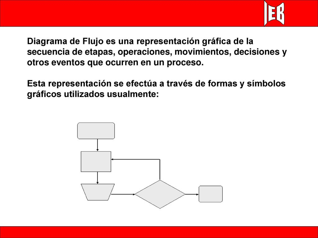 Ejercicios de diagrama de flujo ppt descargar diagrama de flujo es una representacin grfica de la secuencia de etapas operaciones movimientos ccuart Image collections