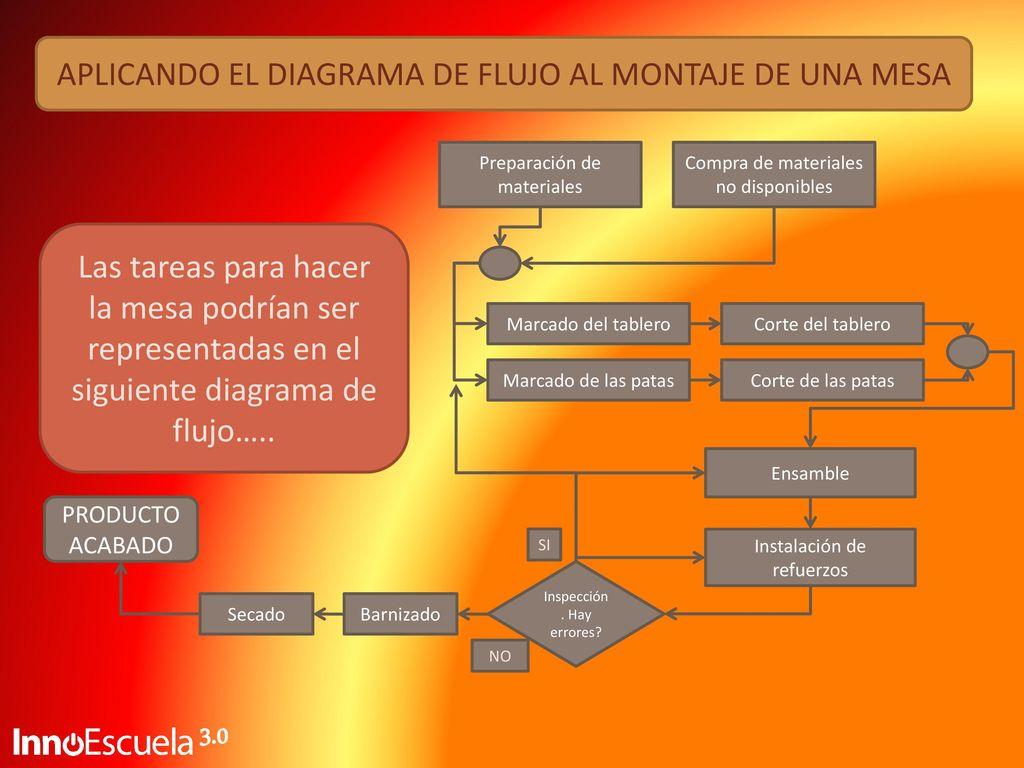 TALLER DE PLANIFICACIÓN - ppt descargar