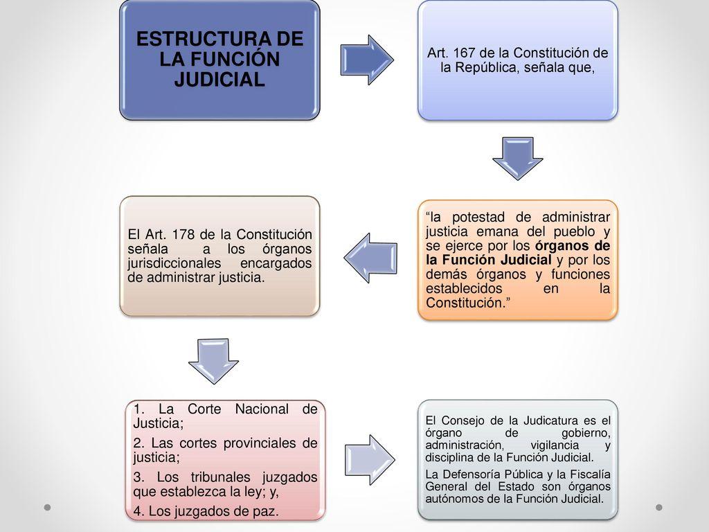 Estructura De La Función Judicial Ppt Descargar