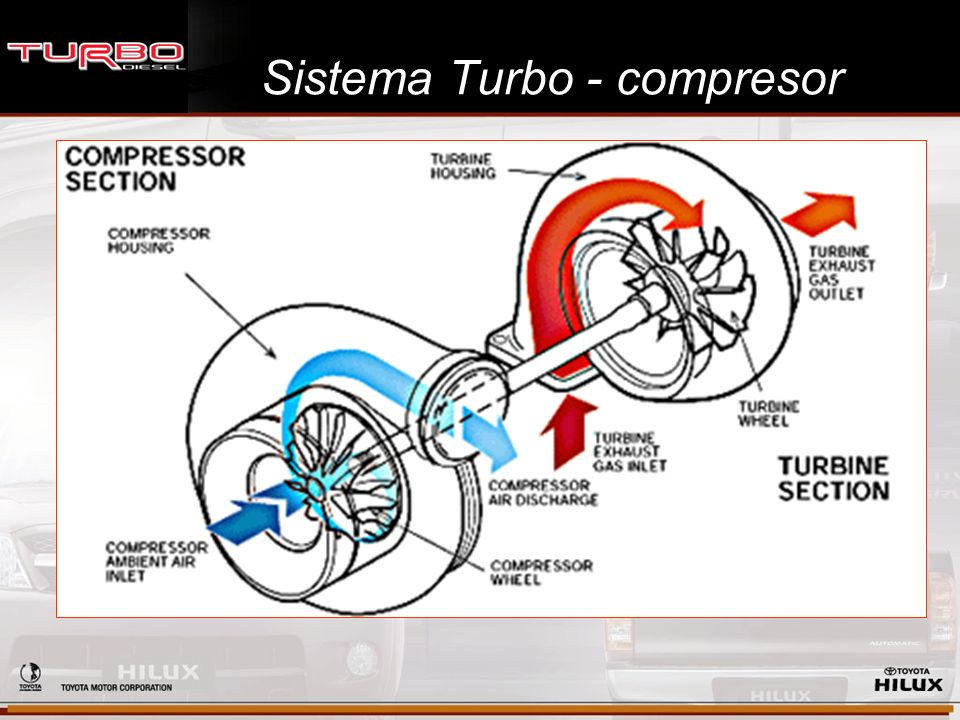 Sistema Turbo - compresor