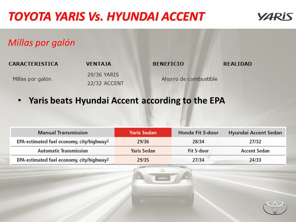 Toyota Yaris Vs Hyundai Accent Millas Por Galón