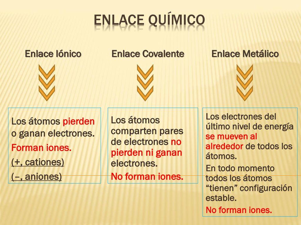 ENLACE QUÍMICO Enlace Iónico Enlace Covalente Enlace Metálico - ppt  descargar