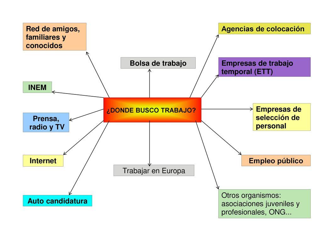 Red de amigos, familiares y conocidos Agencias de colocación - ppt ...
