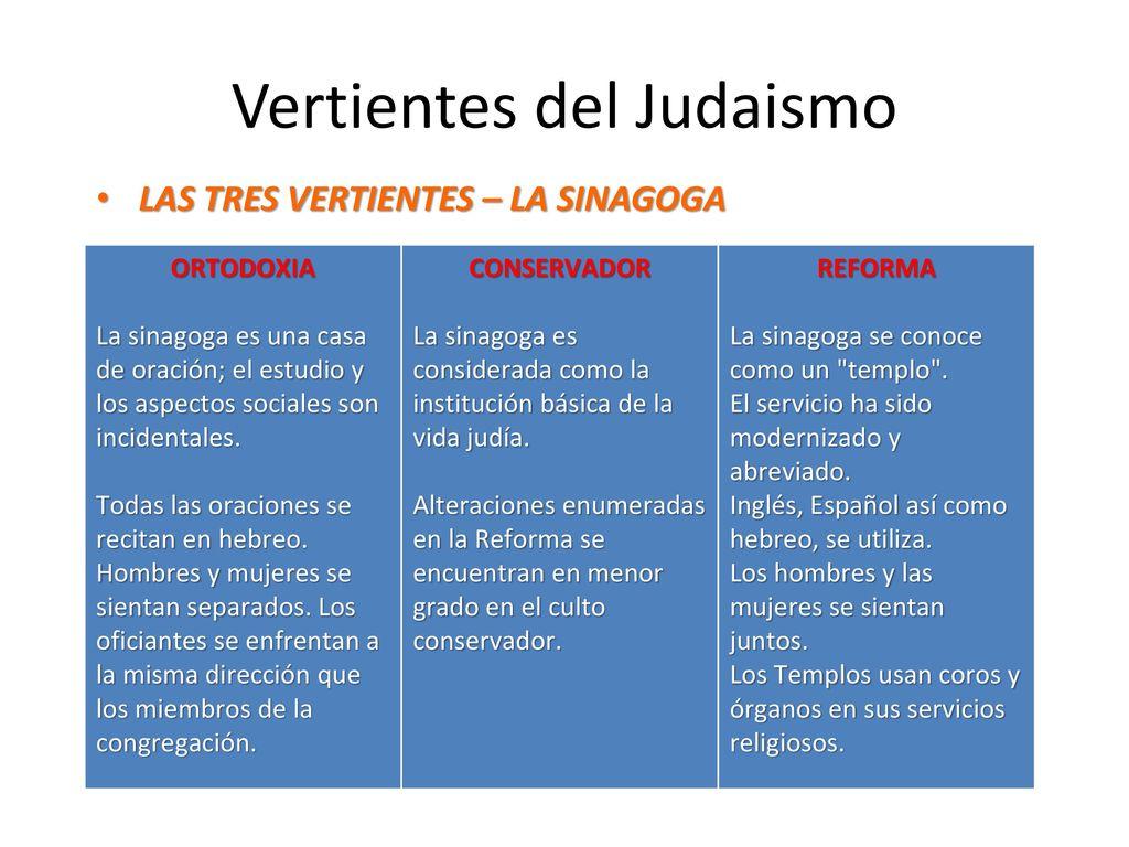 VERTIENTES DEL JUDAISMO #3 - ppt descargar