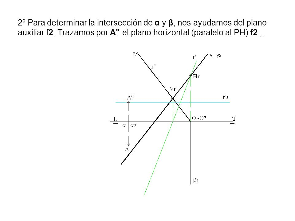 2º Para determinar la intersección de α y β, nos ayudamos del plano auxiliar f2.