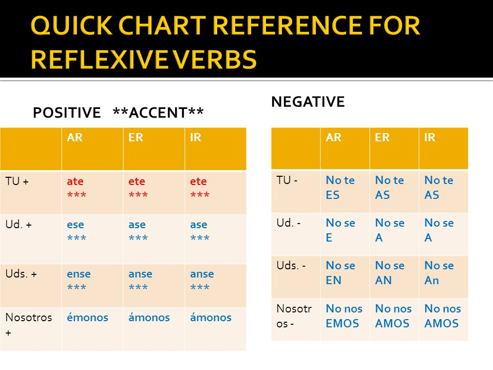 QUICK CHART REFERENCE FOR REFLEXIVE VERBS