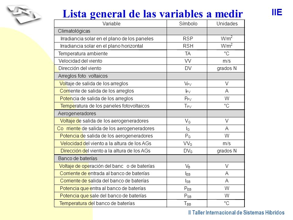 Lista general de las variables a medir