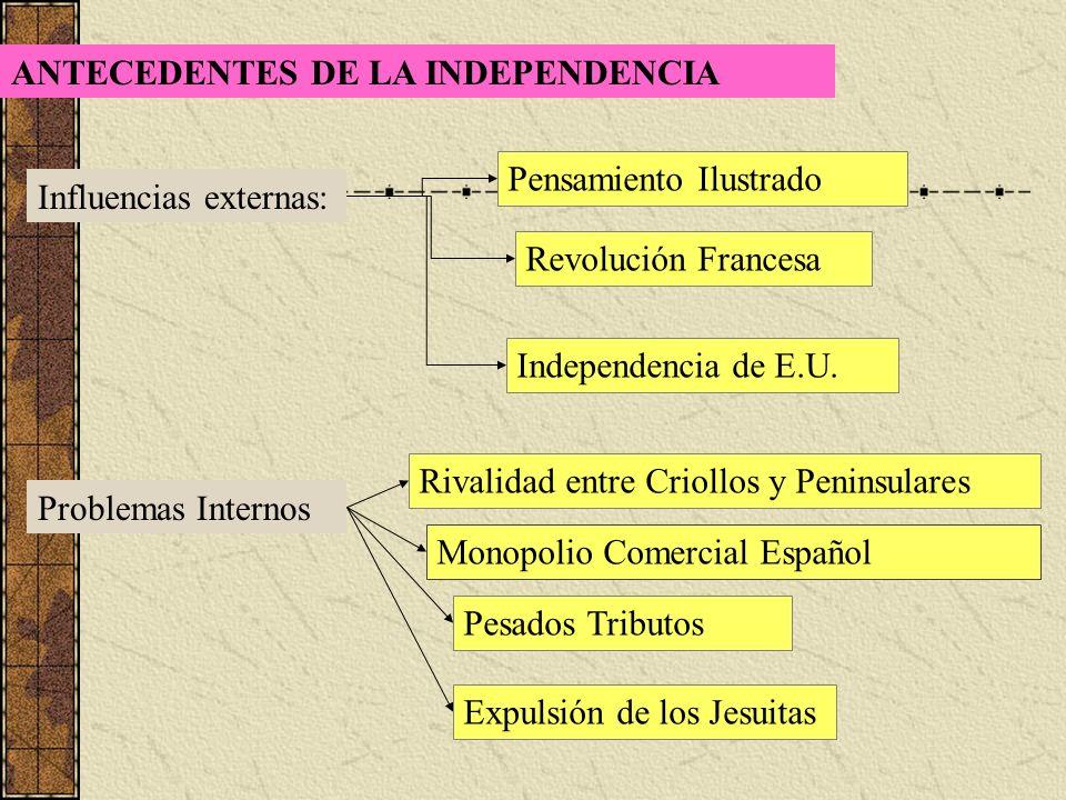 La Independencia De Chile Linea De Tiempo 1810 Primera