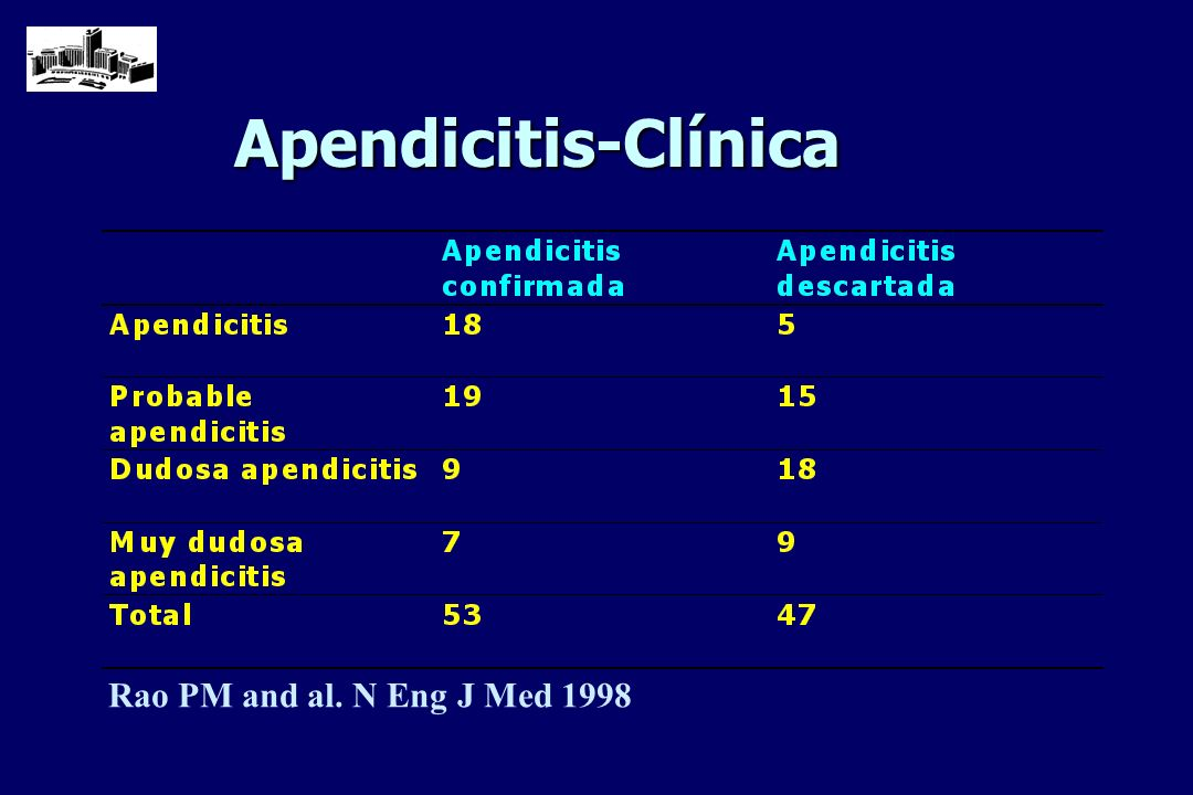 Apendicitis-Clínica Rao PM and al. N Eng J Med 1998