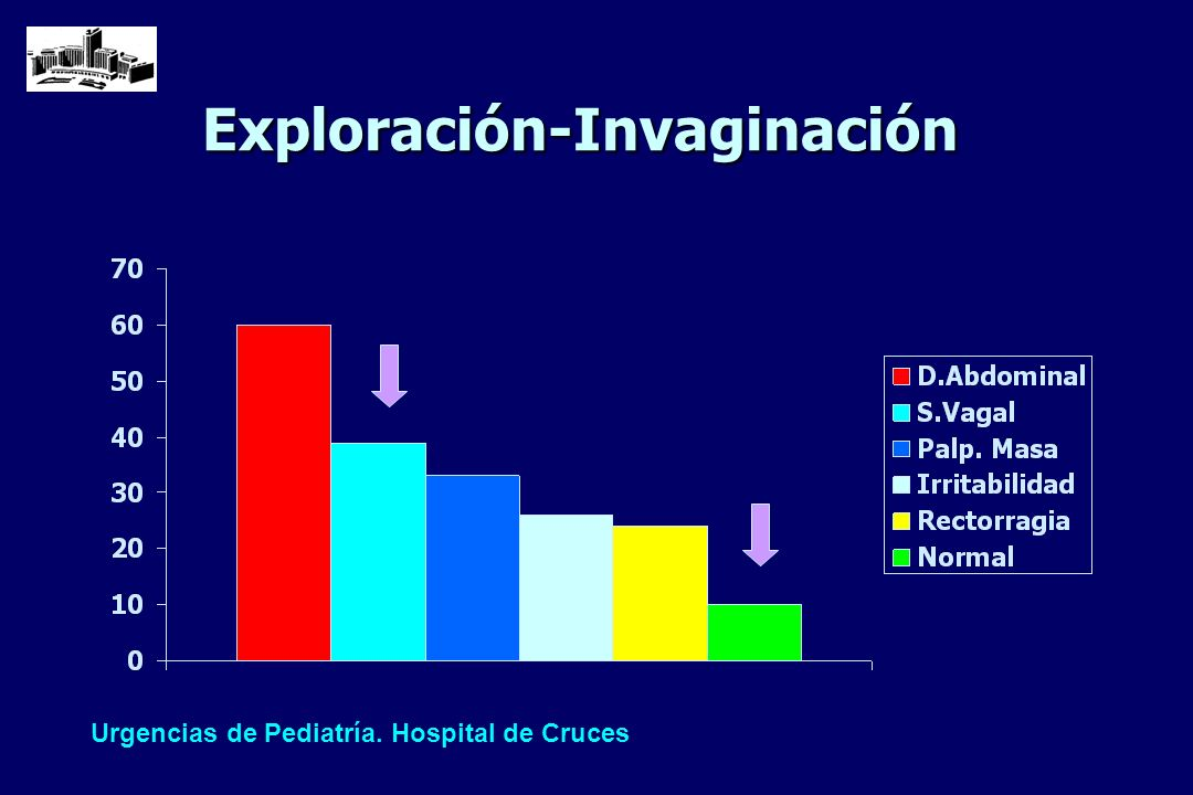 Exploración-Invaginación