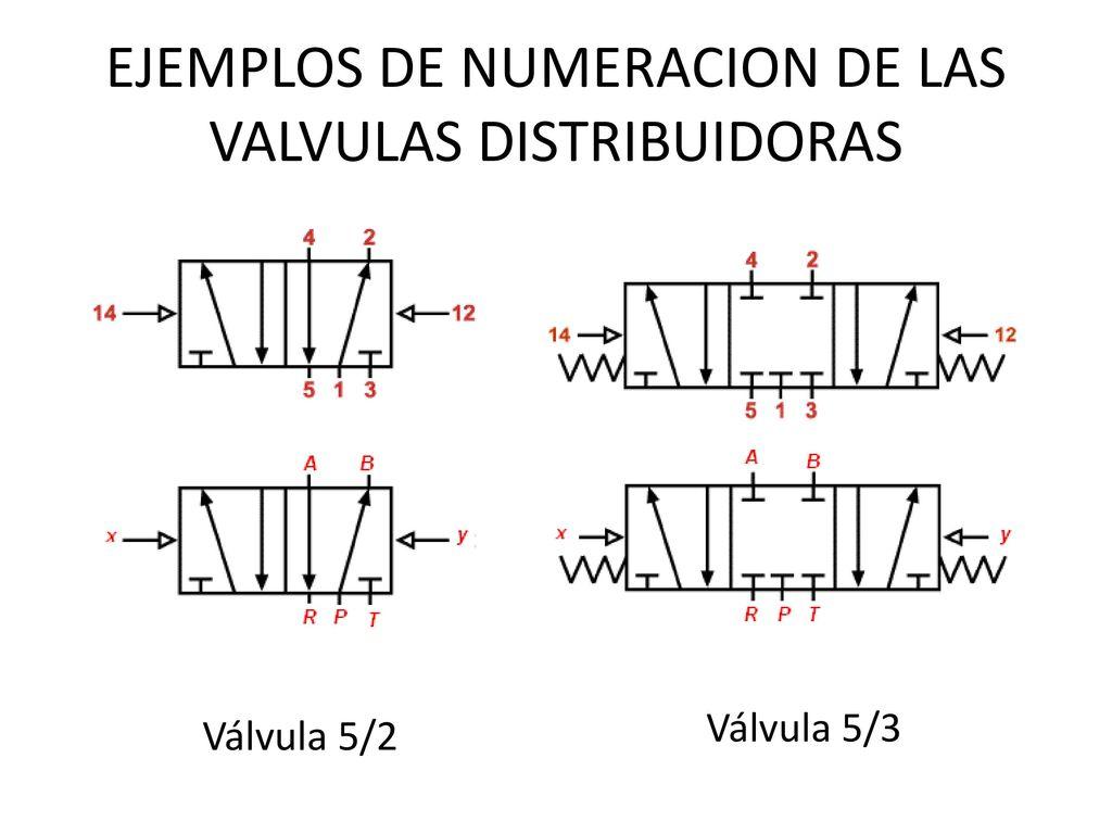 Valvulas distribuidoras neumaticas