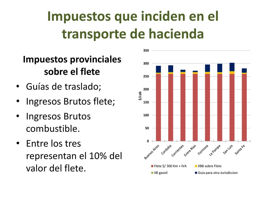 Impuestos que inciden en el transporte de hacienda