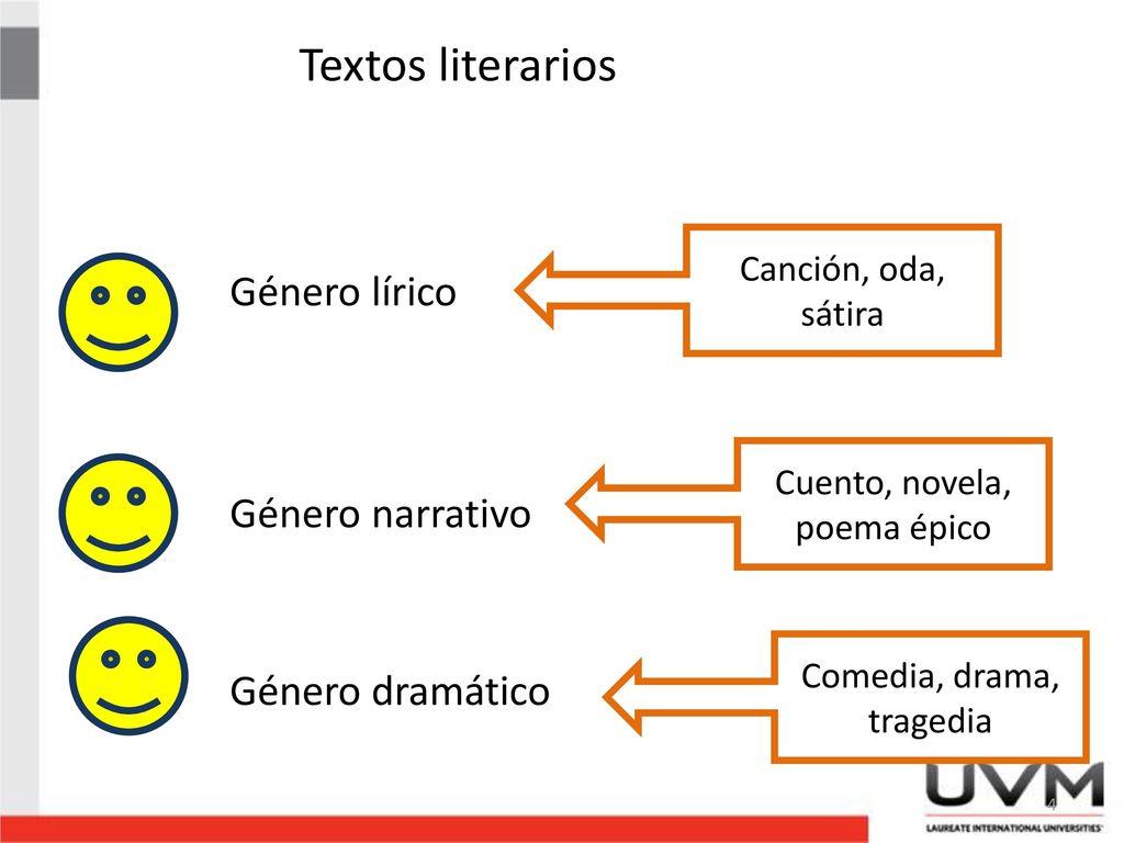 Comprensin lectora y anlisis de textos ppt descargar 4 textos literarios ccuart Choice Image