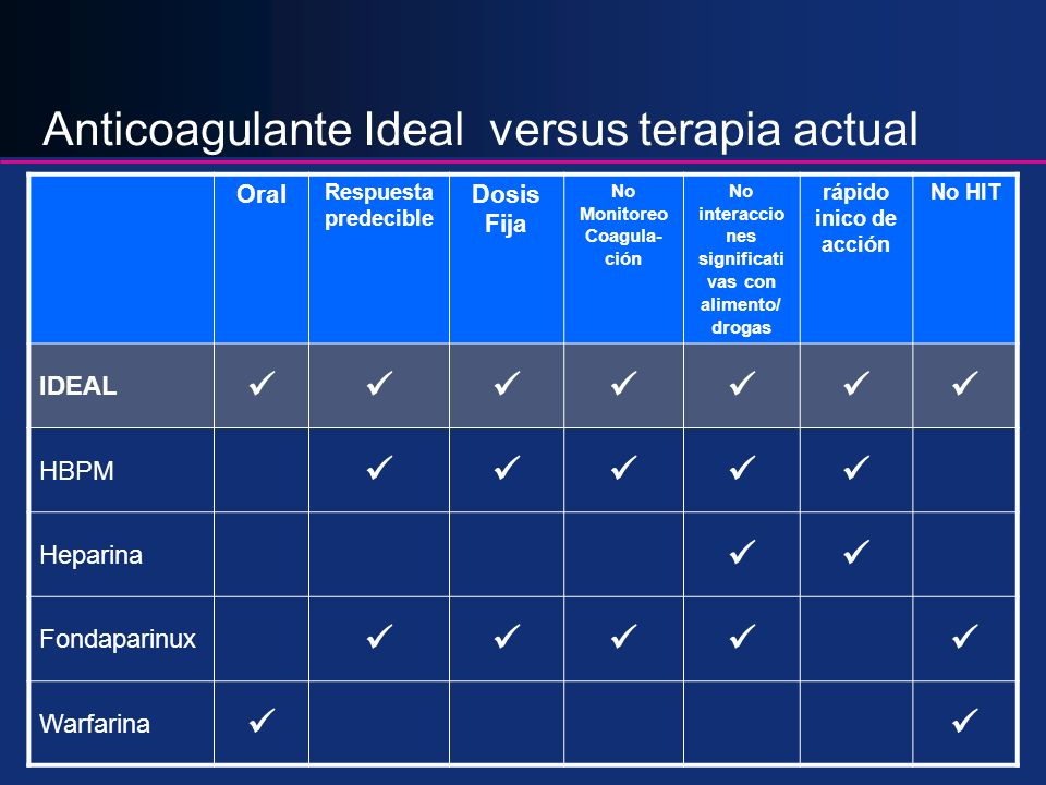 Anticoagulante Ideal versus terapia actual