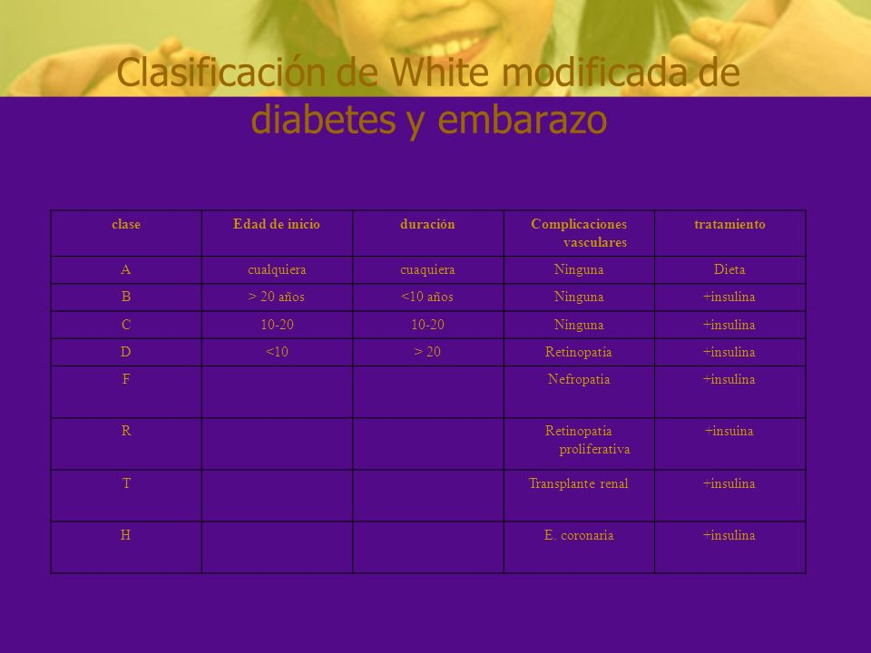 Clasificación de White modificada de diabetes y embarazo