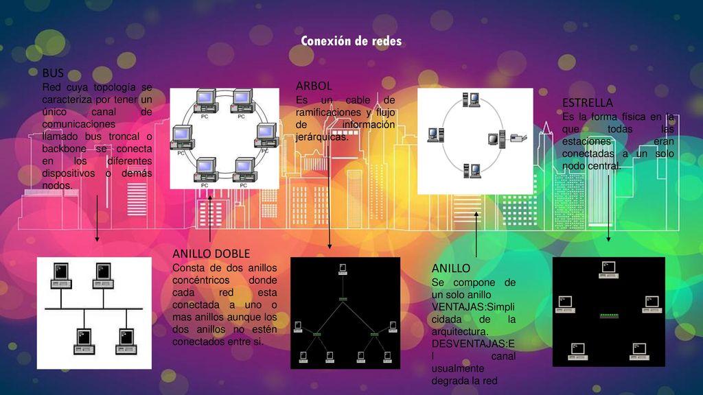 c9ae16d5dde2 Conexión de redes BUS ARBOL ESTRELLA ANILLO DOBLE ANILLO - ppt descargar
