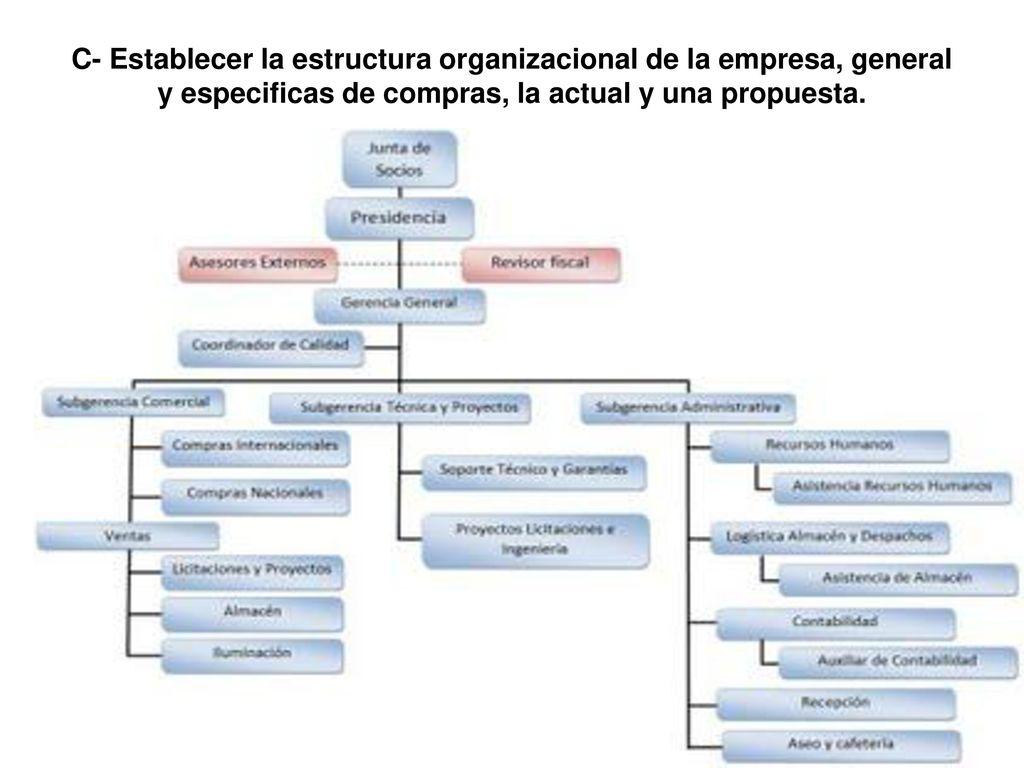 C Establecer La Estructura Organizacional De La Empresa