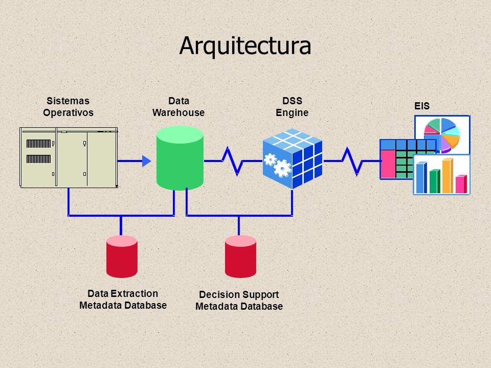 Arquitectura Sistemas Operativos Data Warehouse DSS Engine EIS