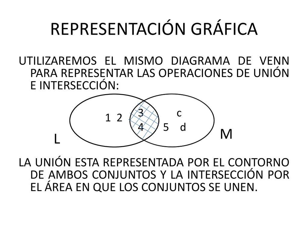 Operaciones bsicas con conjuntos ppt descargar 5 representacin grfica utilizaremos el mismo diagrama de venn para representar las operaciones ccuart Images