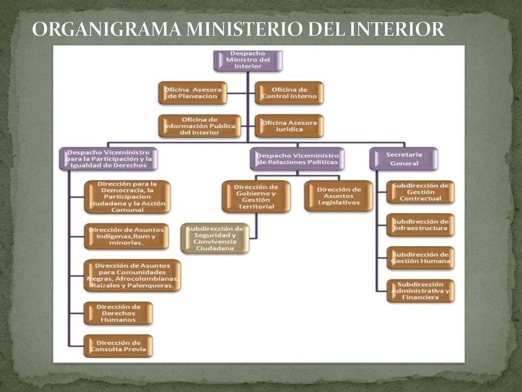 Estructura De Estado Colombia Ppt Descargar