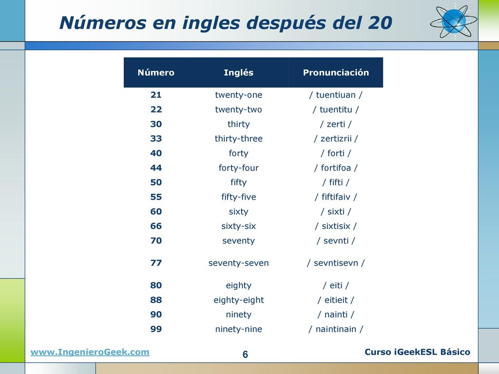 Los n meros en ingles cardinales y ordinales ppt descargar for Pronunciacion en ingles