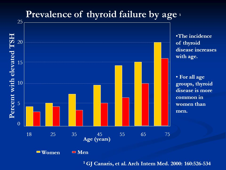 Prevalence of thyroid failure by age 1