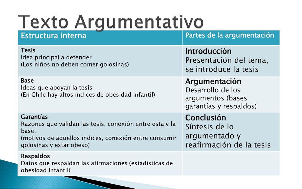 Texto Argumentativo Objetivo Conocer El Texto Argumentativo