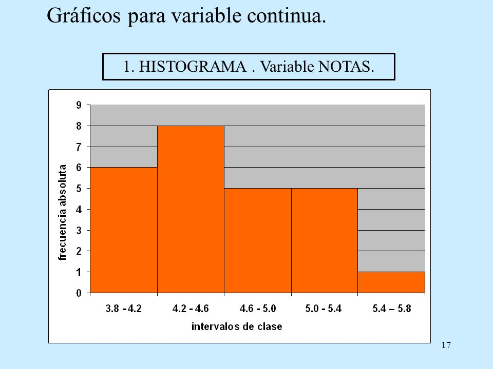 Gráficos para variable continua.