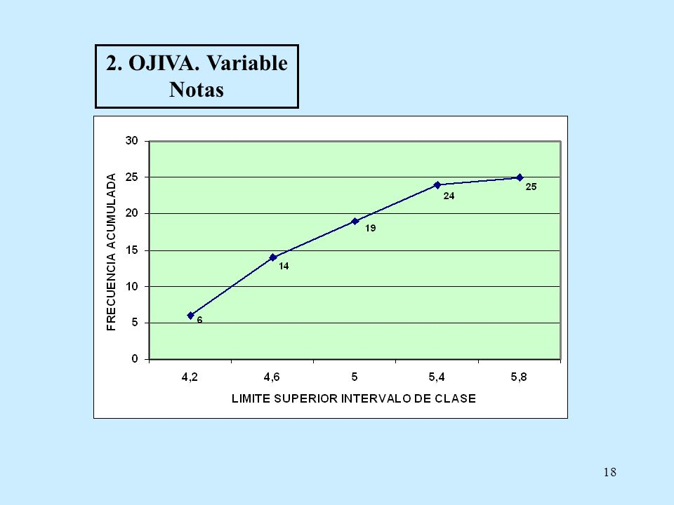 2. OJIVA. Variable Notas