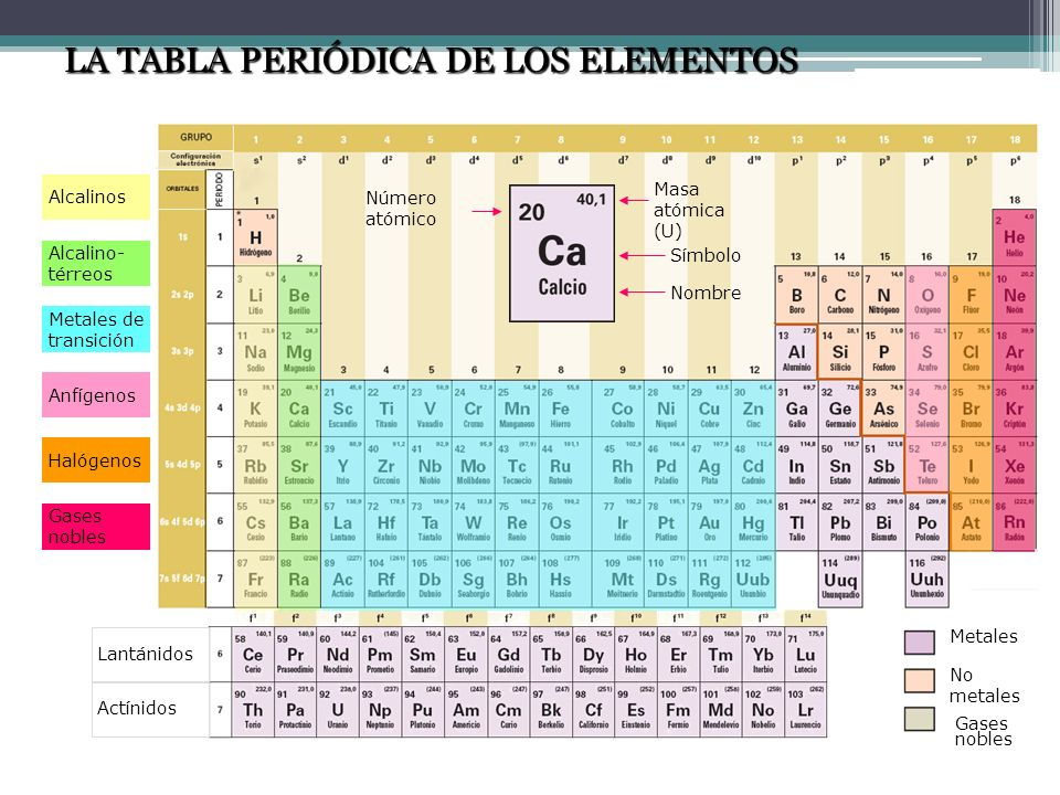 Elementos y compuestos ppt descargar no metales gases nobles la tabla peridica de los elementos urtaz Images