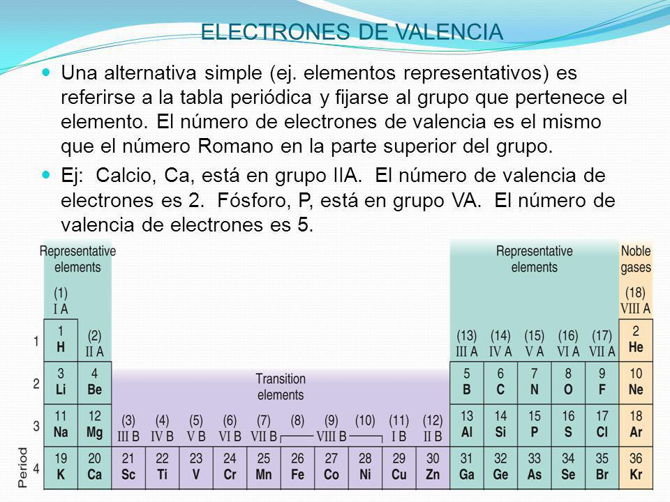 Fuerzas entre particulas estructura de lewis ppt descargar electrones de valencia urtaz Images