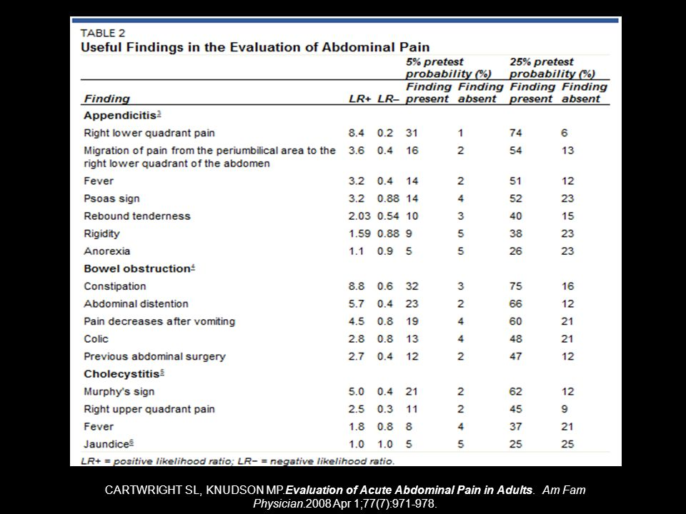 CARTWRIGHT SL, KNUDSON MP.Evaluation of Acute Abdominal Pain in Adults.