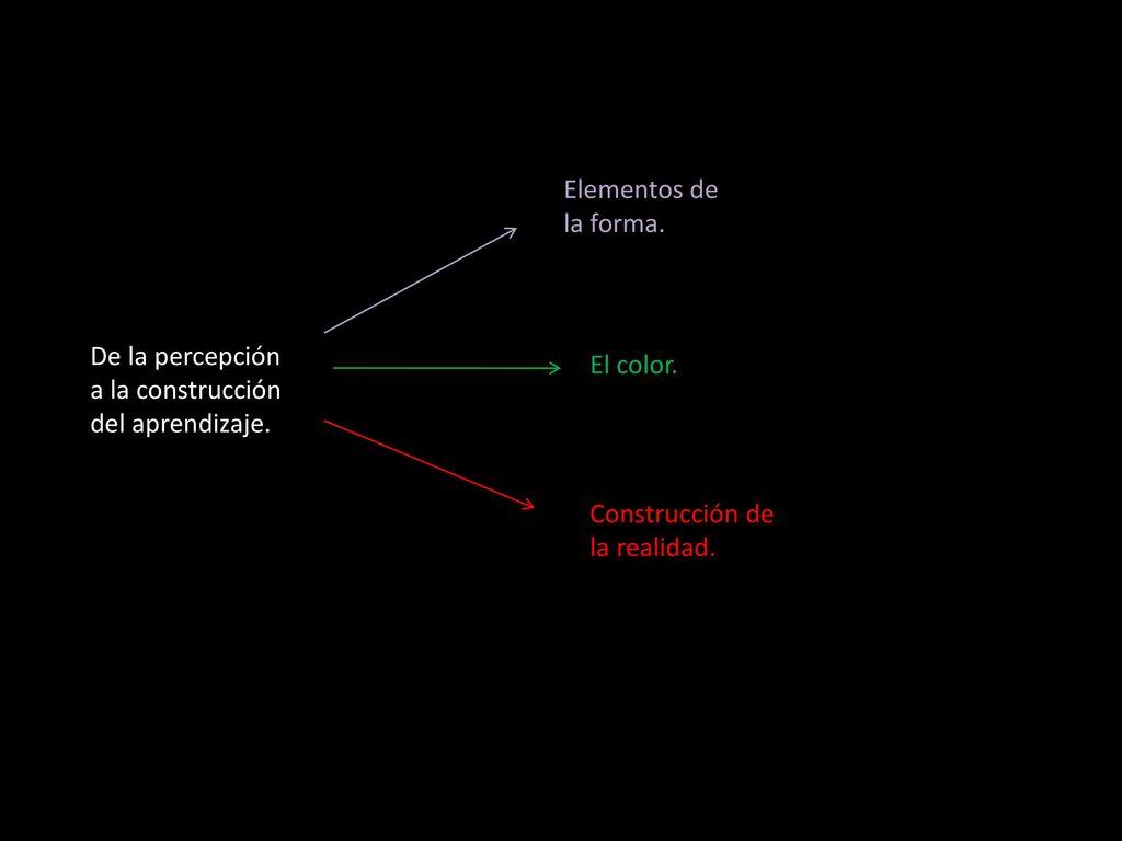 Elementos de la forma. De la percepción a la construcción del ...