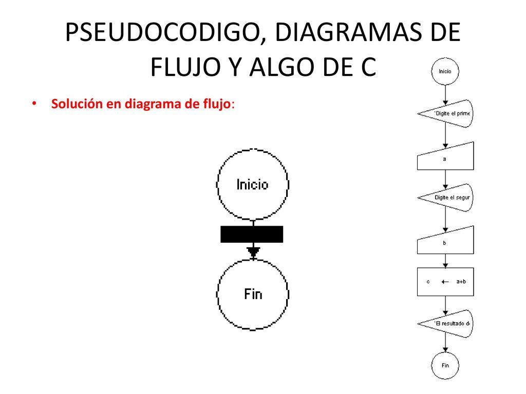 PSEUDOCODIGO, DIAGRAMAS DE FLUJO Y ALGO DE C - ppt descargar